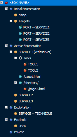 Screenshot showing a default notes structure in cherrytree